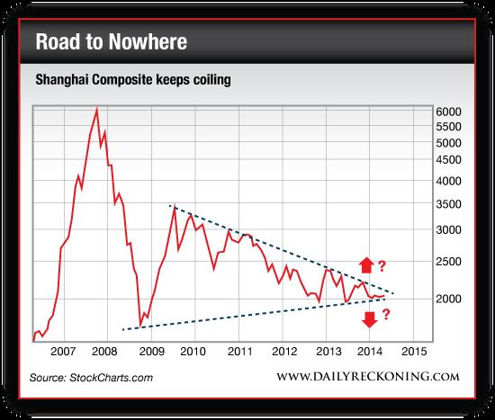 Shanghai Composite Keeps Colliding