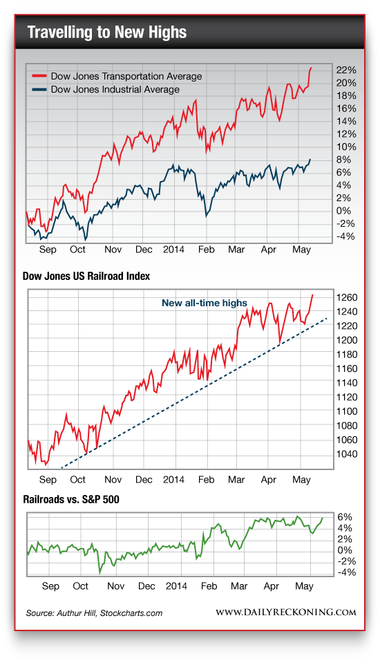 Dow Jones Transportation Average vs. Dow Jones Industrial Average