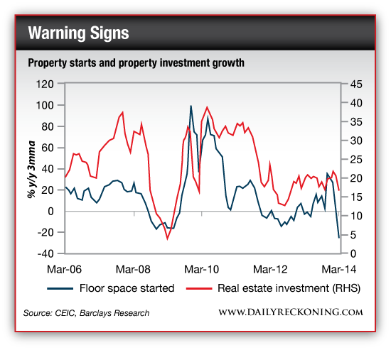 Property Starts and Property Investment Growth