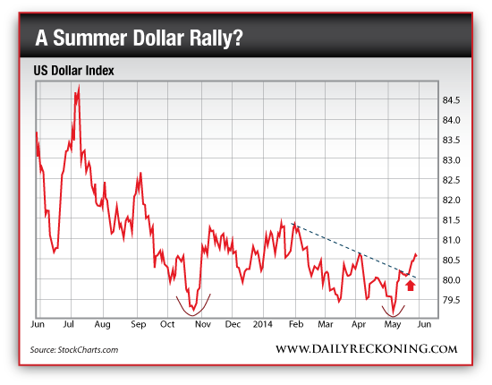 US Dollar Index, June 2013-June 2014