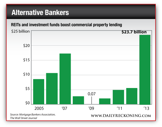 REITs and Investment Funds Boost Commercial Property Lending