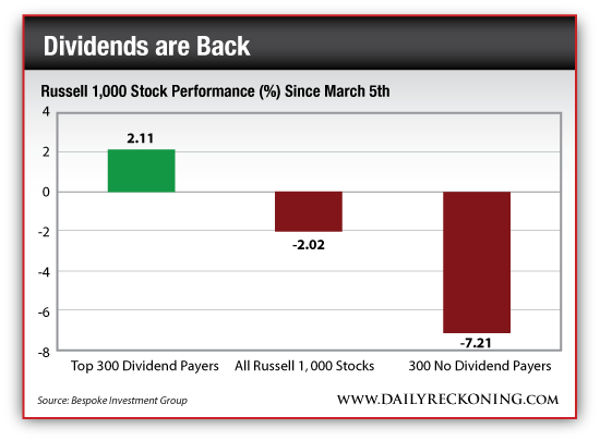 Russell 1000 Stock Performance Since March 5th