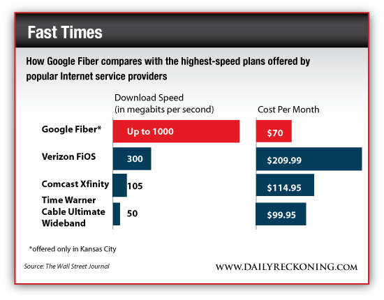 How Google Fiber Compares With the Highest Speed Plans Offered by Popular Internet Service Providers