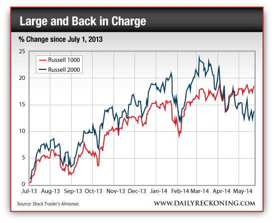 Percent Change of the Russell 1000 vs Russell 2000, July 2013-May 2014
