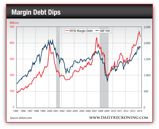 NYSE Margin Debt vs. S&P 500