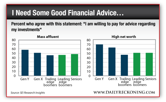 Investors Who are Willing to Pay for Financial Advice by Generation