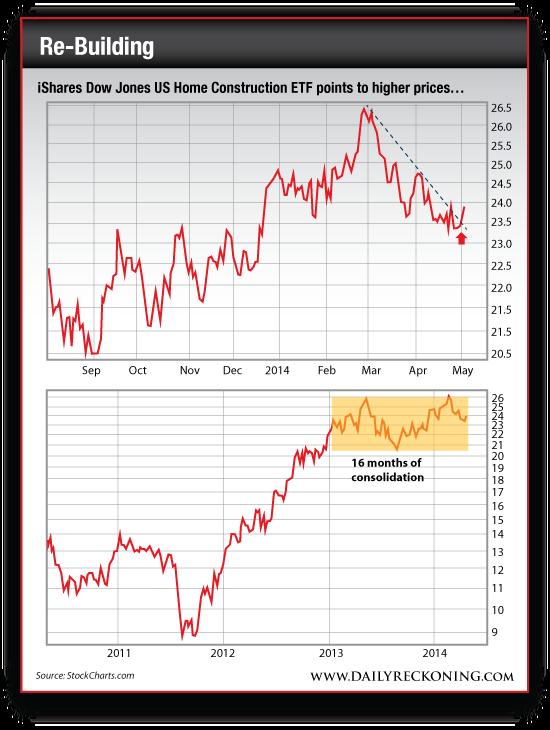 iShares Dow Jones US Home Construction ETF