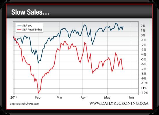 S&P 500 vs. S&P Retail Index