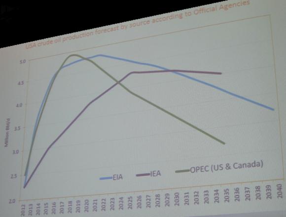 Crude Oil Graphs