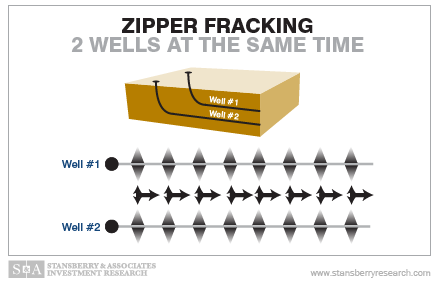 Zipper Fracking - 2 Wells at the Same Time