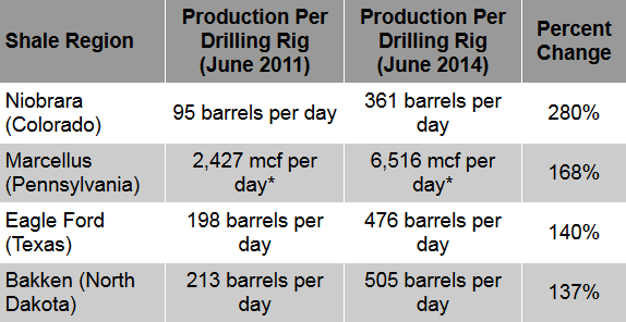 Production Per Drilling Rig, June 2011 vs. Production Per Drilling Rig, June 2014