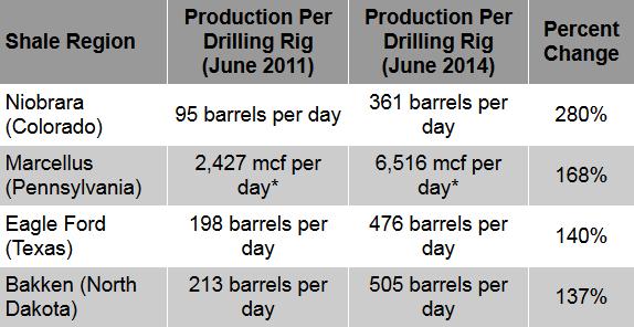 Production Per Drilling Rig, June 2011 vs. Production Per Drilling Rig, June 2014