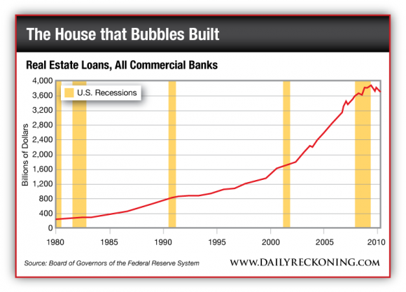 Real Estate Loans, 1980-2010