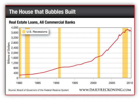 Real Estate Loans, 1980-2010