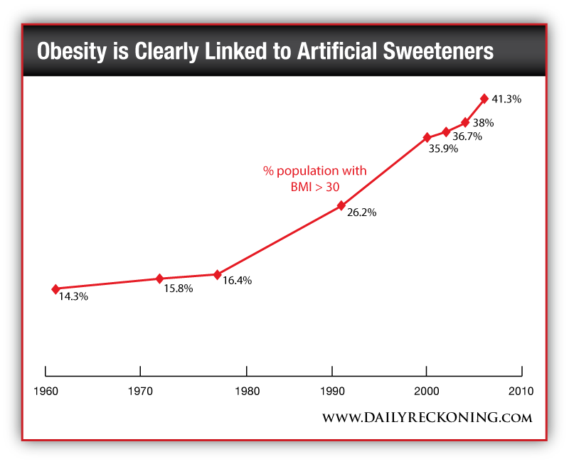 make % on a stock that could help end obesity the daily reckoning the link between obesity and artificial sweeteners