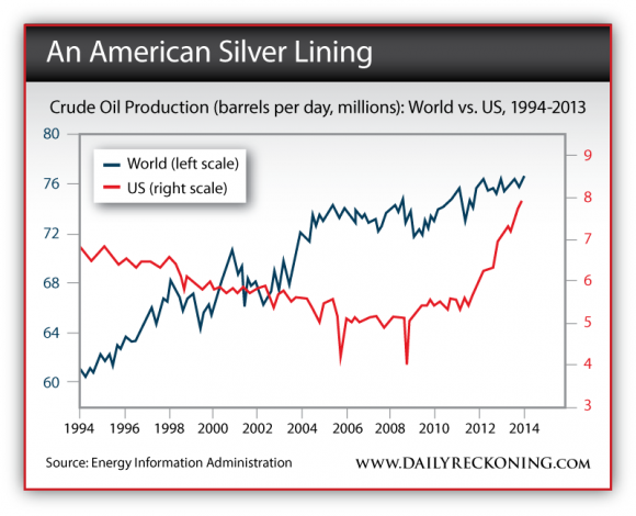 Crude Oil Production, US vs World 1994-2013