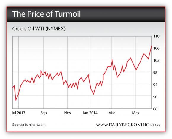 Crude Oil WTI (NYMEX), July 2013 - June 2014