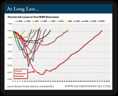Percent Job Losses in Post-WWII Recessions