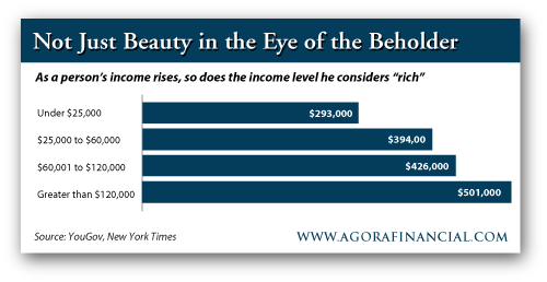 As a Person's Income Rises, So Does the Income Level He Considers Rich