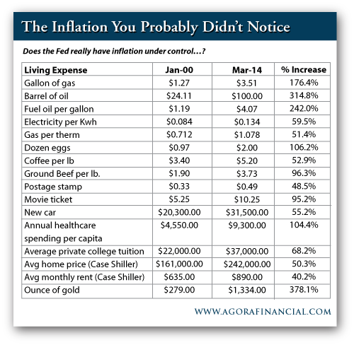 Inflation Levels of Various Living Expenses, Jan. 2000 vs. March 2014