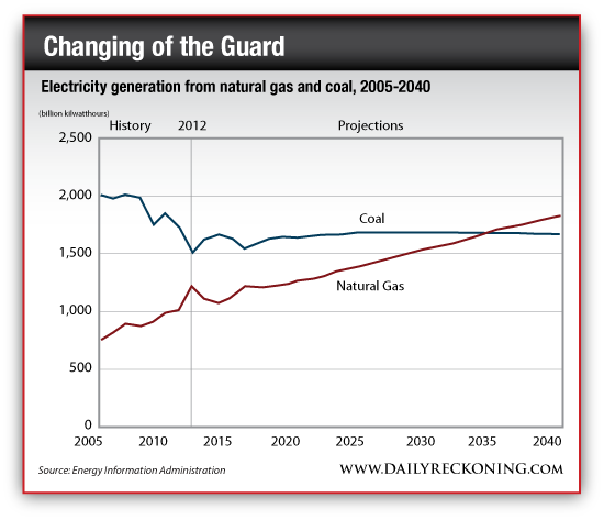Electricity Generation from Natural Gas and Coal, 2005-2040