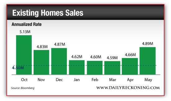Existing Home Sales, Annualized Rate