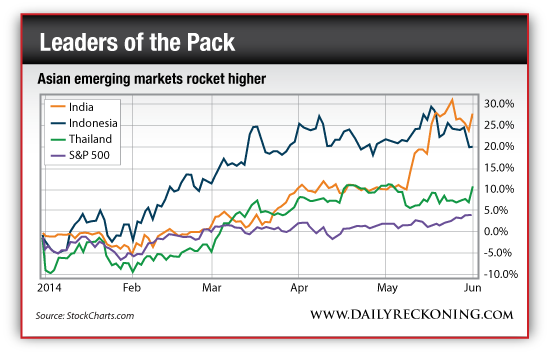 Asian Emerging Markets Rocket Higher