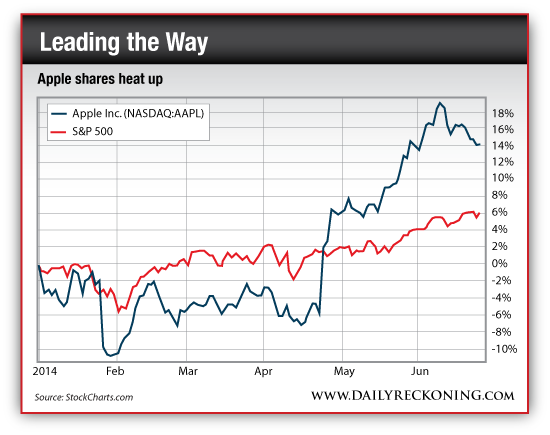 Apple Inc. vs S&P 500, Jan. 2014 - June 2014