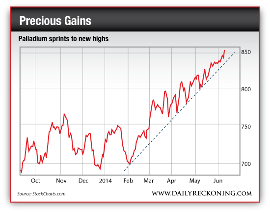 Palladium Price, Oct. 2013-June2014