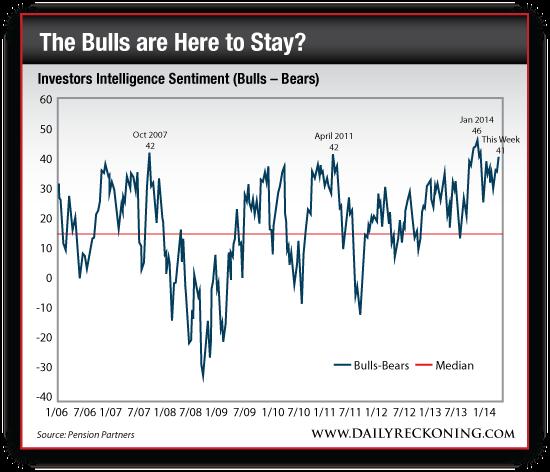Investors Intelligence Sentiment (Bulls - Bears)