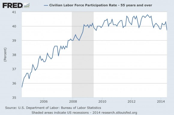 Civilian Labor Force Participation Rate, 55 Years and Older