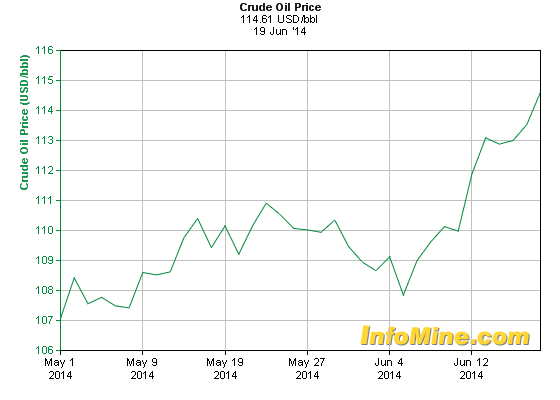 Crude Oil Price, May 1, 2014-June 12, 2014