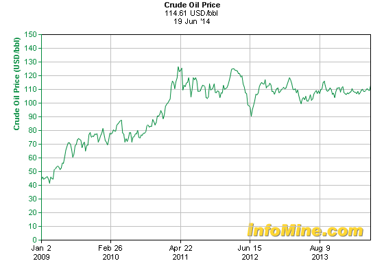 Crude Oil Price, Jan. 2009-June 2013