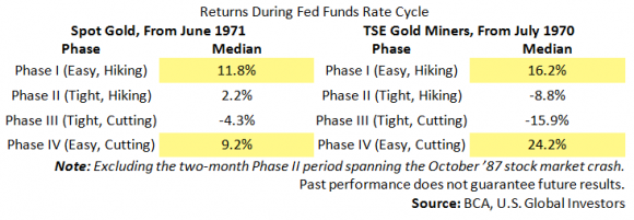 Returns During Fed Funds Rate Cycle