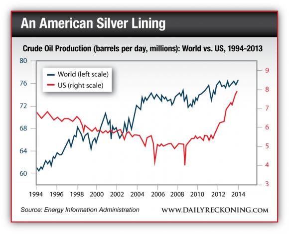 Crude Oil Production: World vs. US, 1994-2013