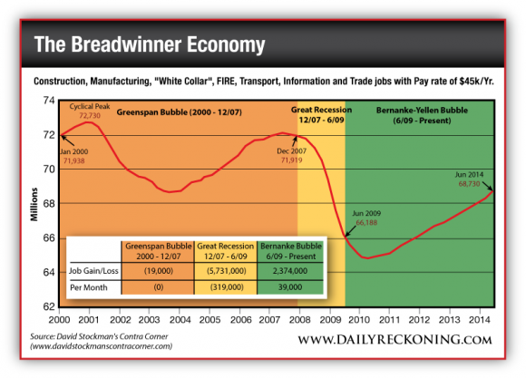 """Construction, Manufacturing, """"White Collar"""", FIRE, Transport, Information and Trade Jobs with a Pay Rate of 45K/year"""