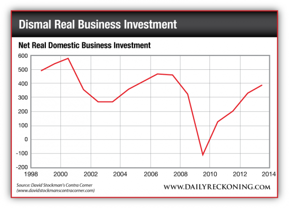 Net Real Domestic Business Investment, 1998-2014