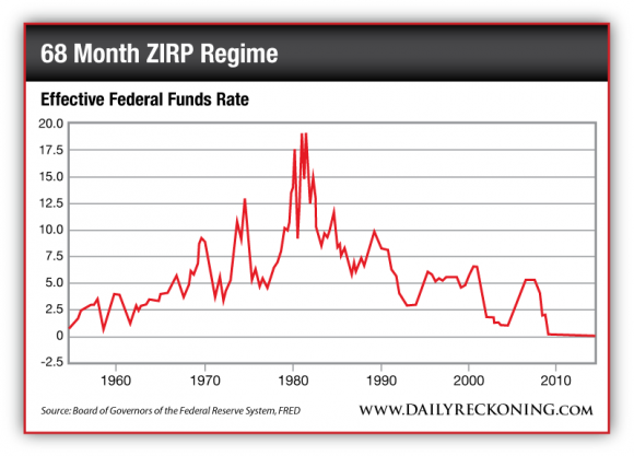 Effective Federal Funds Rate, 1960-2010