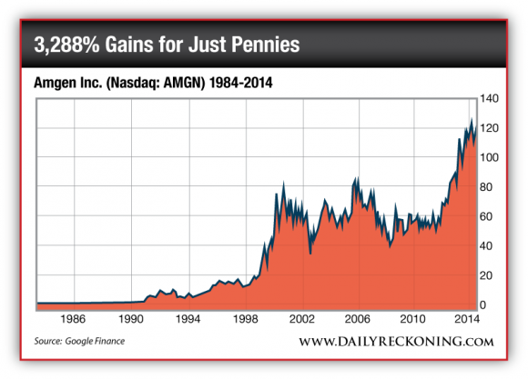 Amgen Inc. Stock Price, 1984-2014