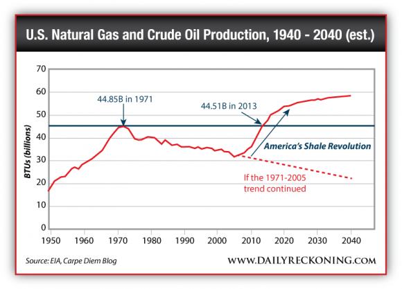 US Natural Gas and Crude Oil Production, 1949-2040 (est.)
