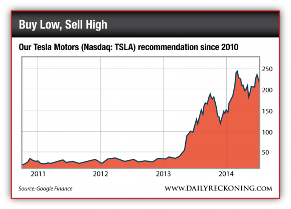 Tesla Motors Stock Price Since 2010