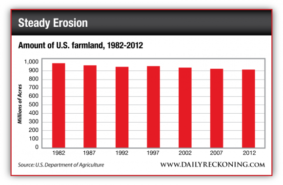 Amount of U.S. Farmland, 1982-2012