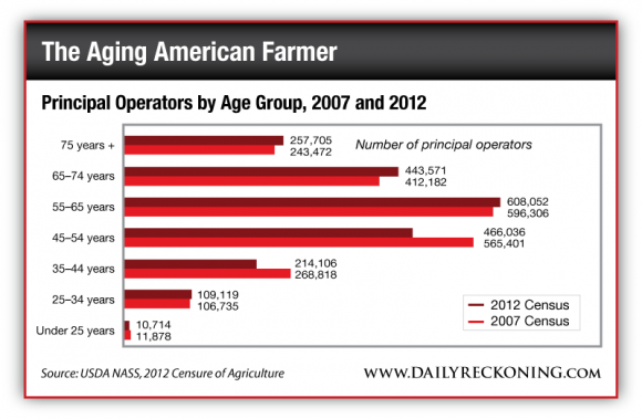 Principal Farm Operators by Age Group, 2007 and 2012