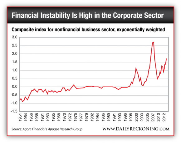 Composite Index for Nonfinancial Business Sector, Exponentially Weighted
