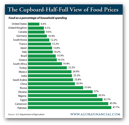 Food as a Percentage of Household Spending, by Country