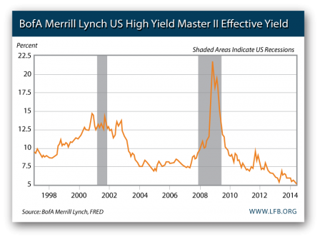 The Price of Corporate High Yield Bonds, 1998-2014