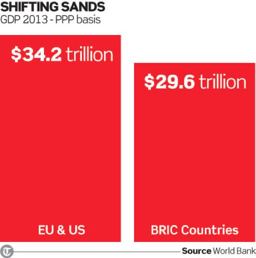 GDP 2013, EU and US vs. BRIC Countries - PPP Basis