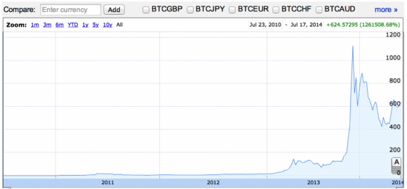 Bitcoin Early Adopters