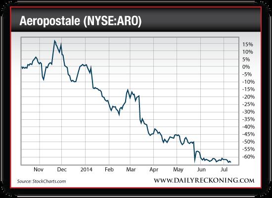 Aeropostale Stock Price, Nov. 2013-July2014