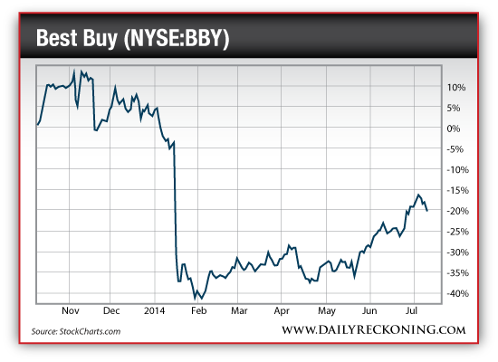 Best Buy Stock Quote Prepossessing 3 Stocks You Should Avoid Like The Plague  The Daily Reckoning